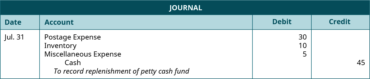 """Journal entry dated July 31 debiting Postage Expense for 30, Inventory for 10, and Miscellaneous Expense for 5, and crediting Cash for 45. Explanation: """"To record replenishment of petty cash fund."""""""
