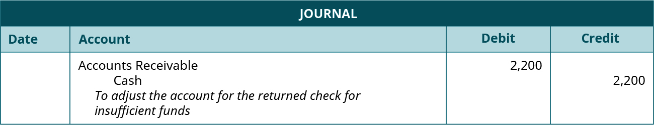 """Journal entry: Debit Accounts Receivable and credit Cash each for 2,200. Explanation: """"To adjust the account for the returned check for insufficient funds."""""""