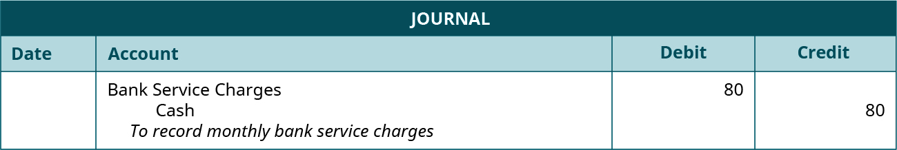 """Journal entry: Debit Bank Service Charges and credit Cash for 80 each. Explanation: """"To record monthly bank service charges."""""""