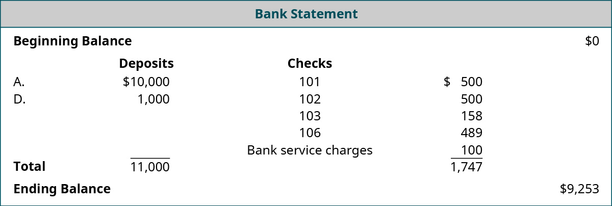 Bank Statement: Beginning Balance $0; Deposits: A. $10,000, D. $1,000, Total $11,000; Checks numbered 101 $500, 102 $500, 103 $158, 106 $489 Bank service charges $100, Total reductions $1,747; Ending Balance $9,253.