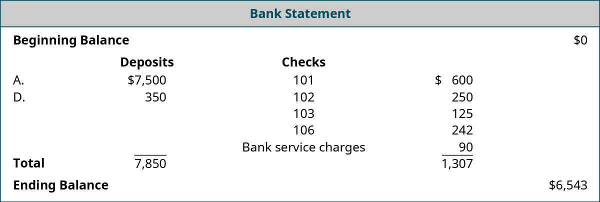 Bank Statement: Beginning Balance $0; Deposits: A. $7,500, D. $350, Total $7,850; Checks numbered 101 $600, 102 $250, 103 $125, 106 $242; Bank service charges $90, Total reductions $1,307; Ending Balance $6,543.