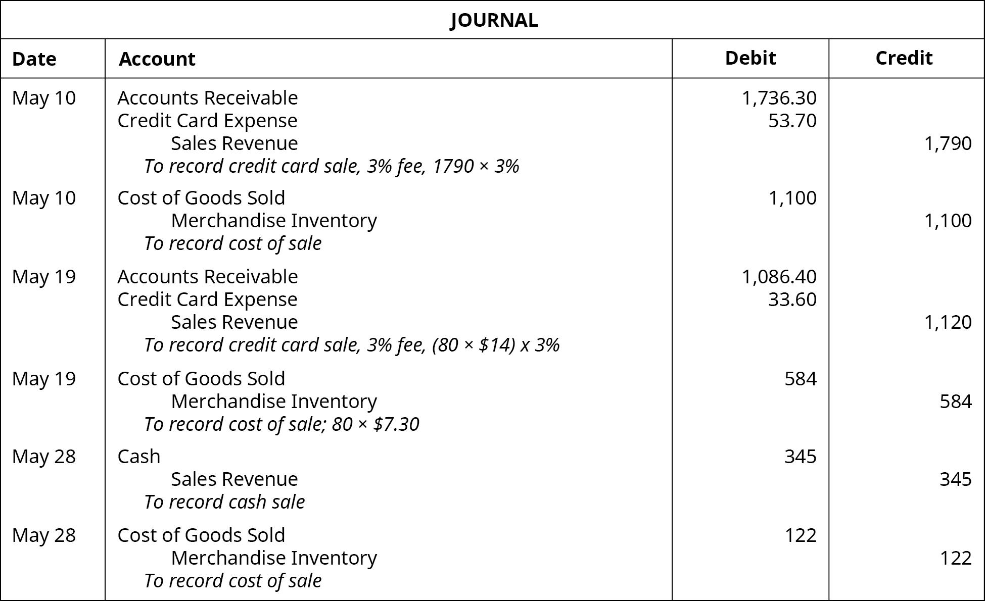 Journal entries: May 10: debit Accounts Receivable 1,736.30, debit Credit Card Expense 53.70, credit Sales Revenue 1790. Explanation: To record credit card sale, 3 percent fee. 1790 times 3 percent. May 10: debit COGS 1,100, credit Merchandise Inventory 1,100. Explanation: to record cost of sale. May 19: debit Accounts Receivable 1086.40, debit Credit Card Expense 33.60, credit Sales Revenue 1,120. Explanation: To record credit card sale, 3 percent fee, (80 times $14) times 3 percent. May 19: debit COGS 584, credit Merchandise Inventory 584. Explanation: to record cost of sale; 80 times $7.30. May 28: debit Cash 345, credit Sales Revenue 345. Explanation: To record cash sale. May 28: debit COGS 122, credit Merchandise Inventory 122. Explanation: To record cost of sale.