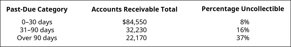 Past Due Category, Accounts Receivable Total, Uncollectible Percentage, respectively are: 0–30 days, $84,550, 8 percent; 31–90 days, 32,230, 16 percent; Over 90 days, 22,170, 37 percent.