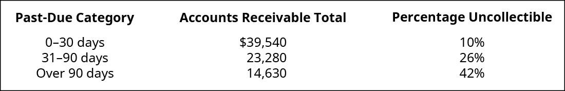 Past Due Category, Accounts Receivable Total, Uncollectible Percentage, respectively are: 0–30 days, $39,540, 10 percent; 1–90 days, 23,280, 26 percent; Over 90 days, 14,630, 42 percent.