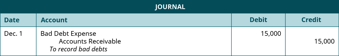 "Journal entry: December 1, debit Bad Debt Expense 15,000, credit Accounts Receivable 15,000. Explanation: ""To record bad debts."""