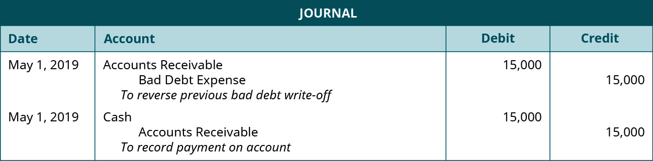 """Journal entry: May 1, debit Accounts Receivable 15,000, credit Bad Debt Expense 15,000. Explanation: """"To reverse bad debt expense."""" May 1, 2019 debit Cash 15,000, credit Accounts Receivable 15,000. Explanation: """"To record payment on account."""""""