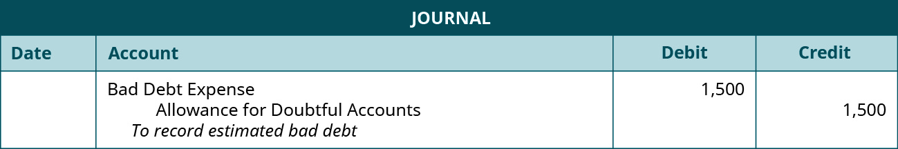 """Journal entry: Debit Bad Debt Expense 1,500, credit Allowance for Doubtful Accounts 1,500. Explanation: """"To record estimated bad debt."""""""