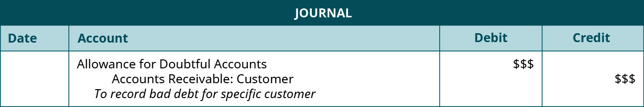 """Journal entry: Debit Allowance for Doubtful Accounts $ $$, credit Accounts Receivable: Customer $ $$. Explanation: """"To record bad debt for specific customer."""""""