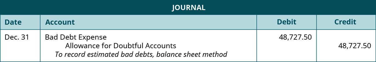 "Journal entry: December 31 Debit Bad Debt Expense 48,727.50, credit Allowance for Doubtful Accounts 48,727.50. Explanation: ""To record estimated bad debts, balance sheet method."""