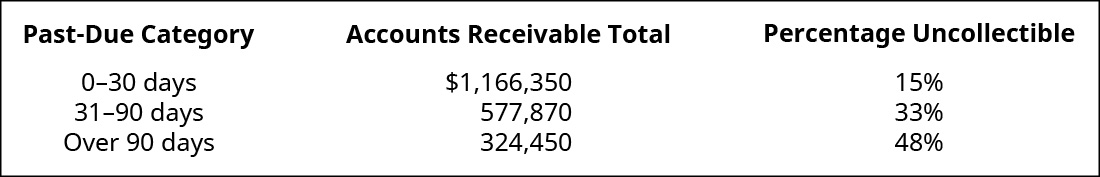 Past Due Category, Accounts Receivable Total, Uncollectible Percentage, respectively are: 0–30 days, $1,166,350, 15 percent; 31–90 days, 577,870, 33 percent; Over 90 days, 324,450, 48 percent.