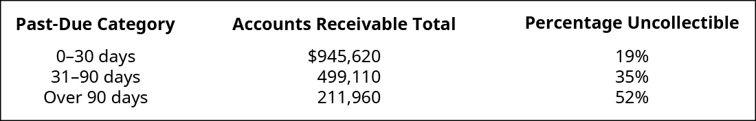 Past Due Category, Accounts Receivable Total, Uncollectible Percentage, respectively are: 0–30 days, $945,620, 19 percent; 1–90 days, 499,110, 35 percent; Over 90 days, 211,960, 52 percent.