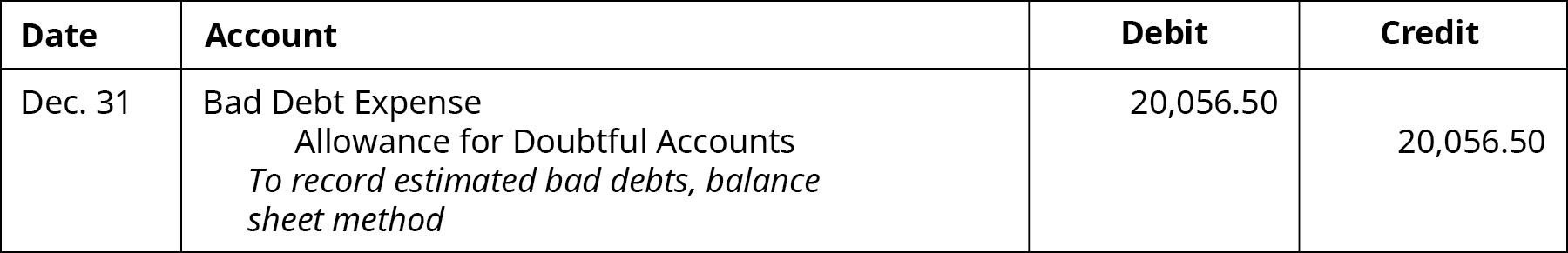 "Journal entry: December 31 Debit Bad Debt Expense 20,056.50, credit Allowance for Doubtful Accounts 20,056.50. Explanation: ""To record estimated bad debts, balance sheet method."""