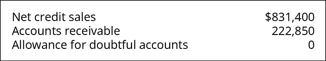 Net credit sales $831,400, Accounts Receivable 222,850, Allowance for Doubtful Accounts 0.
