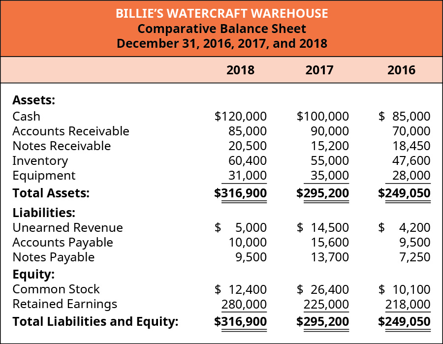 2018, 2017, 2016, respectively: Assets: Cash 💲120,000, 100,000, 85,000; Accounts Receivable 85,000, 90,000, 70,000; Notes Receivable 20,500, 15,200, 18,450; Inventory 60,400, 55,000, 47,600; Equipment 31,000, 35,000, 28,000; Total Assets: 316,900, 295,200, 249,050; Liabilities: Unearned revenue 💲5,000, 14,500, 4,200; Accounts Payable 10,000, 15,600, 9,500; Notes Payable 9,500, 13,700, 7,250; Equity: Common Stock 12,400, 26,400, 10,100; Retained Earnings 280,000, 225,000, 218,000; Total Liabilities & Equity: 316,900, 295,200, 249,050.
