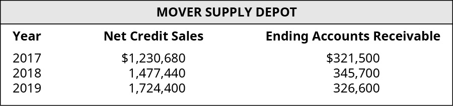 Year, Net Credit Sales, and Ending Accounts Receivable, respectively: 2017, 💲1,230,680, 321,500; 2018, 1,477,440, 345,700; 2019, 1,724,400, 326,600.