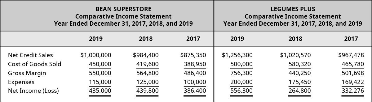Bean Superstore 2019, 2018, 2017 and Legumes Plus 2019, 2018, and 2017, respectively: Assets: Cash 💲345,600, 330,460, 300,000 – 407,000, 386,450, 356,367; Accounts Receivable, 67,000, 62,000, 59,000 – 85,430, 82,670, 70,230; Inventory, 145,830, 178,011, 155,205 – 128,080, 40,036, 52,142; Equipment 100,465, 101,202, 103,085 – 182,006, 23,400, 111,701; Total Assets 658,895, 671,673, 617,290 – 802,516, 532,556, 599,440; Liabilities: Salaries Payable 90,200, 88,563, 84,209 – 95,100, 91,455, 89,467; Accounts Payable 70,000, 71,670, 69,331 – 62,430, 86,331, 87,197; Notes Payable 41,000, 50,650, 58,250 – 63,222, 67,880, 68,312; Equity: Common Stock 22,695, 20,990, 19,100 – 25,464, 22,090, 22,188; Retained Earnings 435,000, 439,800, 386,400 – 556,300, 264,800, 332,276; Total Liabilities and Equity 658,895, 671,673, 617,290 – 802,516, 532,556, 599,440.