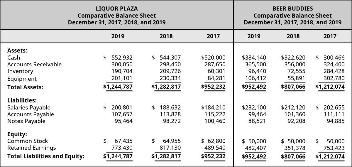 Liquor Plaza 2019, 2018, 2017 and Beer Buddies 2019, 2018, and 2017, respectively: Assets: Cash 💲552,932, 544,307, 520,000 – 384,140, 322,620, 300,466; Accounts Receivable, 300,050, 298,450, 287,650 – 365,500, 356,000, 324,400; Inventory, 190,704, 209,726, 60,301 – 96,440, 72,555, 284,428; Equipment 201,101, 230,334, 84,281 – 106,412, 55,891, 302,780; Total Assets 1,244,787, 1,282,817, 952,232 – 952,492, 807,066, 1,212,074; Liabilities: Salaries Payable 200,801, 188,632, 184,210 – 232,100, 212,120, 202,655; Accounts Payable 107,657, 113,828, 115,222 – 99,464, 101,360, 111,111; Notes Payable 95,464, 98,272, 100,460 – 88,521, 92,208, 94,885; Equity: Common Stock 67,435, 64,955, 62,800 – 50,000, 50,000, 50,000; Retained Earnings 773,430, 817,130, 489,540 – 482,407, 351,378, 735,423; Total Liabilities and Equity 1,244,787, 1,282,817, 952,232 – 952,492, 807,066, 1,212,074.