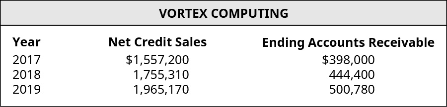 Year, Net Credit Sales, and Ending Accounts Receivable, respectively: 2017, 💲1,557,200, 398,000; 2018, 1,755,310, 444,400; 2019, 1,965,170, 500,780.