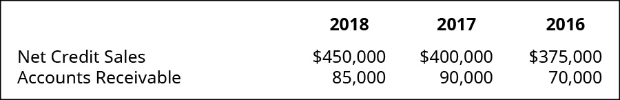 2018, 2017, and 2016, respectively: Net Credit Sales, 450,000, 400,000, 375,000; Accounts Receivable 85,000, 90,000, 70,000.