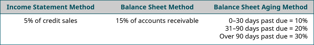 Income Statement Method 5 percent of credit sales. Balance Sheet Method 15 percent of Accounts Receivable. Balance Sheet Aging Method: 0–30 days past due equals 10 percent, 31–90 days past due equals 20 percent, Over 90 days past due equals 30 percent.