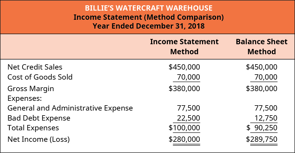 Income Statement Method and Balance Sheet Method, respectively: Net Credit Sales $450,000, 450,000; Cost of Goods Sold 70,000 70,000; Gross Margin 380,000, 380,000; Expenses: General and Administrative Expense 77,500, 77,500; Bad Debt Expense 22,500, 12,750; Total Expenses 100,000, 90,250; Net Income (Loss) 280,000, 289,750.