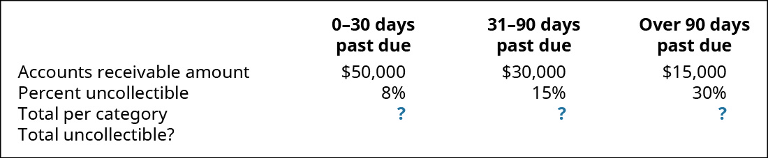 0–30 days past due, 31–90 days past due, and Over 90 days past due, respectively: Accounts Receivable amount $50,000, 30,000, 15,000; Percent uncollectible 8 percent, 15 percent, 30 percent; Total per category ?, ?, ?; Total uncollectible ?