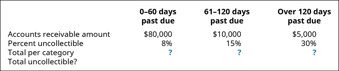 0–60 days past due, 61–120 days past due, and Over 120 days past due, respectively: Accounts Receivable amount $80,000, 10,000, 5,000; Percent uncollectible 8 percent, 15 percent, 30 percent; Total per category ?, ?, ?; Total uncollectible ?