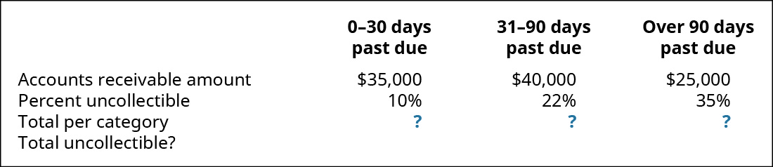 0–30 days past due, 31–90 days past due, and Over 90 days past due, respectively: Accounts Receivable amount $35,000, 40,000, 25,000; Percent uncollectible 10 percent, 22 percent, 35 percent; Total per category?; Total uncollectible?