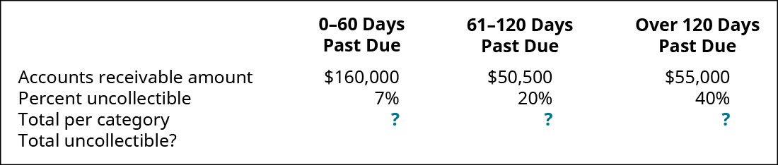 0–30 days past due, 31–90 days past due, and Over 90 days past due, respectively: Accounts Receivable amount $160,000, 50,500, 55,000; Percent uncollectible 7 percent, 20 percent, 40 percent; Total per category?; Total uncollectible?