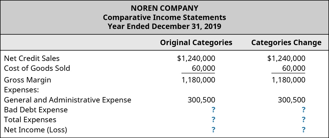 Original Categories and Categories Change, respectively: Net Credit Sales 1,240,000, 1,240,000; Cost of Goods Sold 60,000, 60,000; Gross Margin 1,180,000, 1,180,000; Expenses: General and Admin Expense 300,500, 300,500; Bad Debt Expense ?, ?; Total Expenses ?, ?; Net Income (Loss) ?, ?