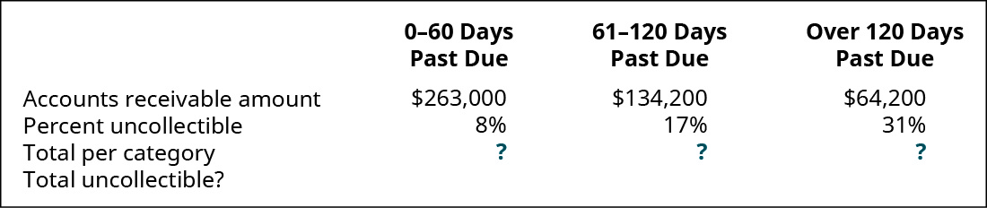 0–30 days past due, 31–90 days past due, and Over 90 days past due, respectively: Accounts Receivable amount $263,000, 134,200, 64,200; Percent uncollectible 8 percent, 17 percent, 31 percent; Total per category ?, ?, ?; Total uncollectible?