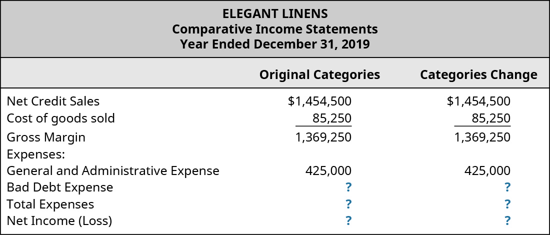 Original Categories and Categories Change, respectively: Net Credit Sales 1,454,000, 1,454,000; Cost of Goods Sold 85,250, 85,250; Gross Margin 1,369,250, 1,369,250; Expenses: General and Admin Expense 425,000, 425,000; Bad Debt Expense ?, ?; Total Expenses ?, ?; Net Income (Loss) ?, ?