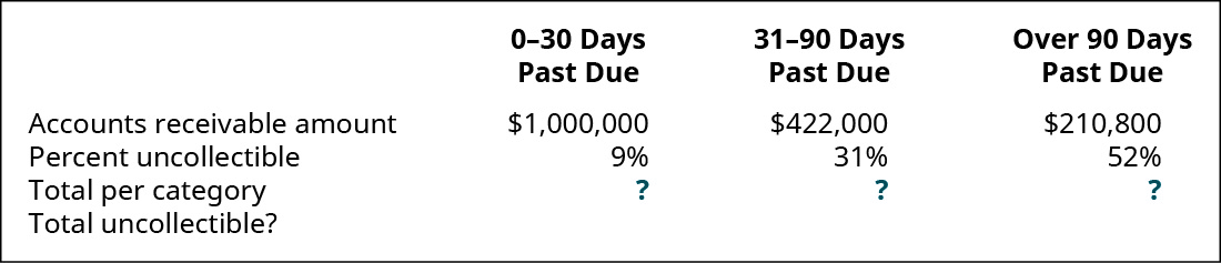 0–30 days past due, 31–90 days past due, and Over 90 days past due, respectively: Accounts Receivable amount $1,000,000, 422,000, 210,800; Percent uncollectible 9 percent, 31 percent, 52 percent; Total per category ?, ?, ?; Total uncollectible?