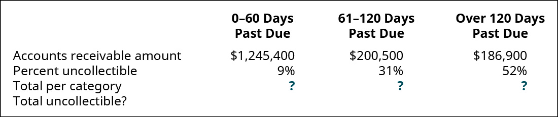 0–30 days past due, 31–90 days past due, and Over 90 days past due, respectively: Accounts Receivable amount $1,245,000, 200,500, 186,900; Percent uncollectible 9 percent, 31 percent, 52 percent; Total per category ?, ?, ?; Total uncollectible?