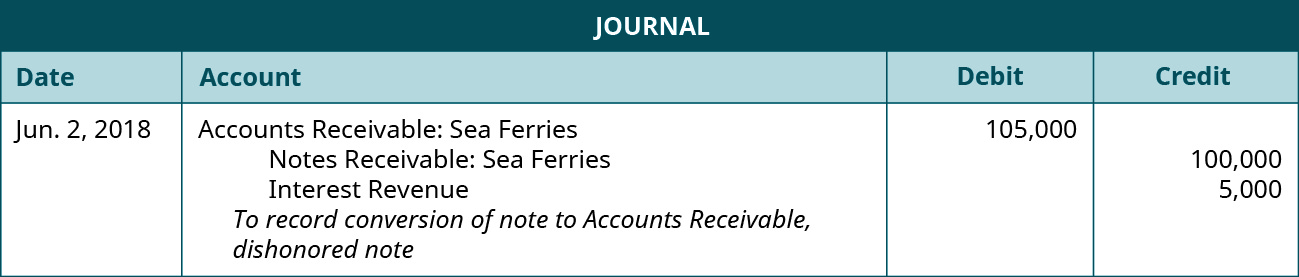 "Journal entry: June 2, 2018 debit Accounts Receivable: Sea Ferries 105,000, credit Notes Receivable: Sea Ferries 100,000, credit Interest Revenue 5,000. Explanation: ""To record conversion of note to Accounts Receivable, dishonored note."""