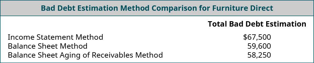 Bad Debt Estimation Method Comparison for Furniture Direct: Income Statement Method $67,500; Balance Sheet Method 59,600; Balance sheet Aging of Receivables Method 58,250.