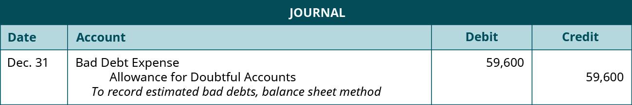 "Journal entry: December 31 debit Bad Debt Expense 59,600, credit Allowance for Doubtful Accounts 59,600. Explanation: ""To record estimated bad debts, balance sheet method."""