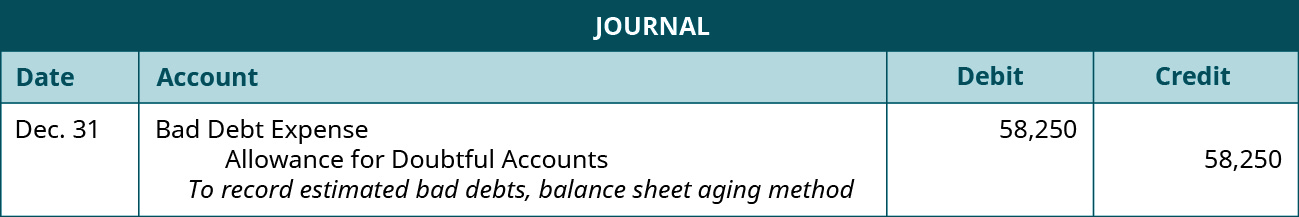 """Journal entry: December 31 debit Bad Debt Expense 58,250, credit Allowance for Doubtful Accounts 58,250. Explanation: """"To record estimated bad debts, balance sheet aging method."""""""