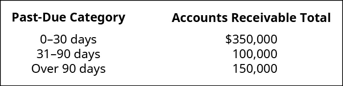 Past Due Category and Accounts Receivable Total, respectively: 0–30 days $350,000; 31–90 days 100,000; Over 90 days 150,000.