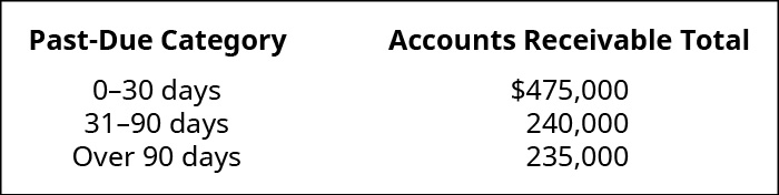 Past Due Category and Accounts Receivable Total, respectively: 0–30 days $475,000; 31–90 days 240,000; Over 90 days 235,000.