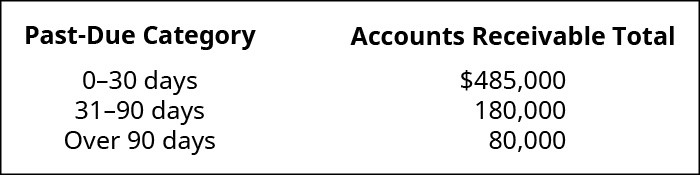 Past Due Category and Accounts Receivable Total, respectively: 0–30 days $485,000; 31–90 days 180,000; Over 90 days 80,000.