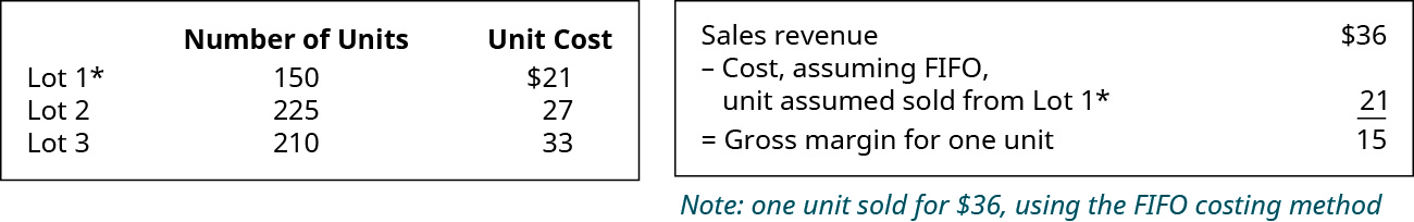 Chart showing: Lot 1 150 units for $21, Lot 2 225 units for $27, Lot 3 210 units for $33. Chart showing Sales Revenue of $36 minus Cost, assuming FIFO, unit assumed sold from Lot 1 $21 equals Gross margin for one unit $15.