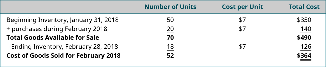 Table showing Beginning Inventory, January 31, 2018 plus Purchases during February 2018 equals Total Goods Available for sale, less: Ending Inventory, February 28, 2018, leaving Cost of Goods Sold for February 2018. Number of Units is 50 plus 20 equals 70 minus 18 equals 52, Cost per Unit is $7, so Total Cost is $350 plus 140 equals 490 minus 126 equals 364.