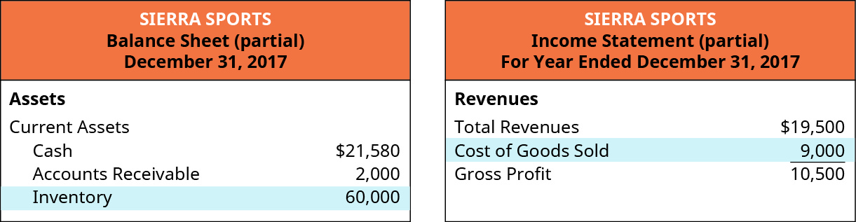 Partial balance sheet showing Assets: Current Assets: Cash, $21,580, Account Receivable 2,000, Inventory 60,000. Partial Income Statement showing Revenues: Total Revenues $19,500, Cost of Goods Sold 9,000, leaving a Gross Profit of 10,500