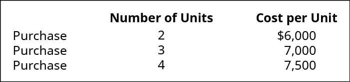 Chart showing three purchases: 2 units for $6,000, 3 units for $7,000, and 4 units for $7,500.