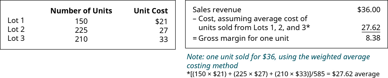Chart showing: Lot 1 150 units for $21, Lot 2 225 units for $27, Lot 3 210 units for $33. Chart showing Sales Revenue of $36 minus Cost, assuming average cost of units sold from Lots 1, 2, and 3, $27.62* equals Gross margin for one unit $8.38. *(150 times $21) plus (225 times $27) plus (210 times $33) divided by 585equals 27.62 average.