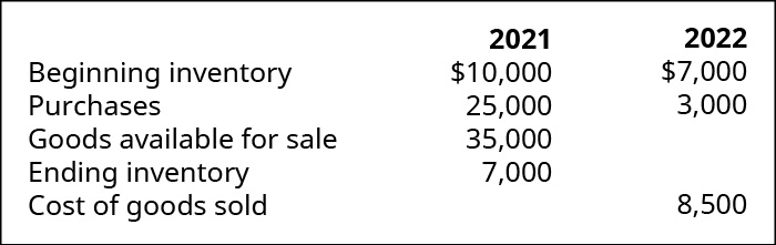 Chart showing calculation of Cost of Goods Sold for 2021 and 2022 respectively: Beginning Inventory, Purchases, Goods Available for Sale, Ending Inventory, Cost of Goods Sold; 2021: $10,000, 25,000, 35,000, 7,000, ?; 2022: $7,000, 3,000, ?, ?, 8,500