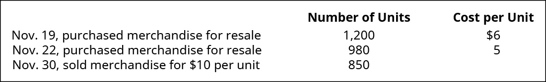 Chart showing November 19 purchase of 1,200 units at $6 each, November 22 purchase of 980 units at $5 each, and November 30 sale of 850 units for $10 each.