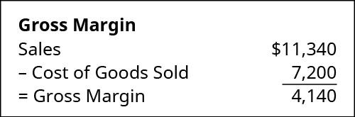 Chart showing Gross Margin calculation: Sales of $11,340 minus COGS 7,200 equals Gross Margin 4,140.