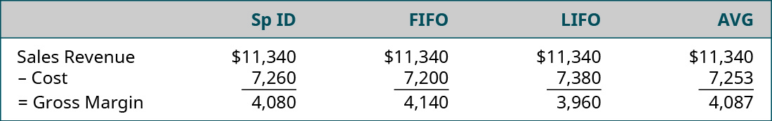 Comparison between Specific ID, FIFO, LIFO, and AVG respectively: Sales Revenue 11,340 minus the costs under each method: 7,260, 7,200, 7,380, or 7,253 equals Gross Margin under each method of 4,080, 4,140, 3,960, or 4,087.